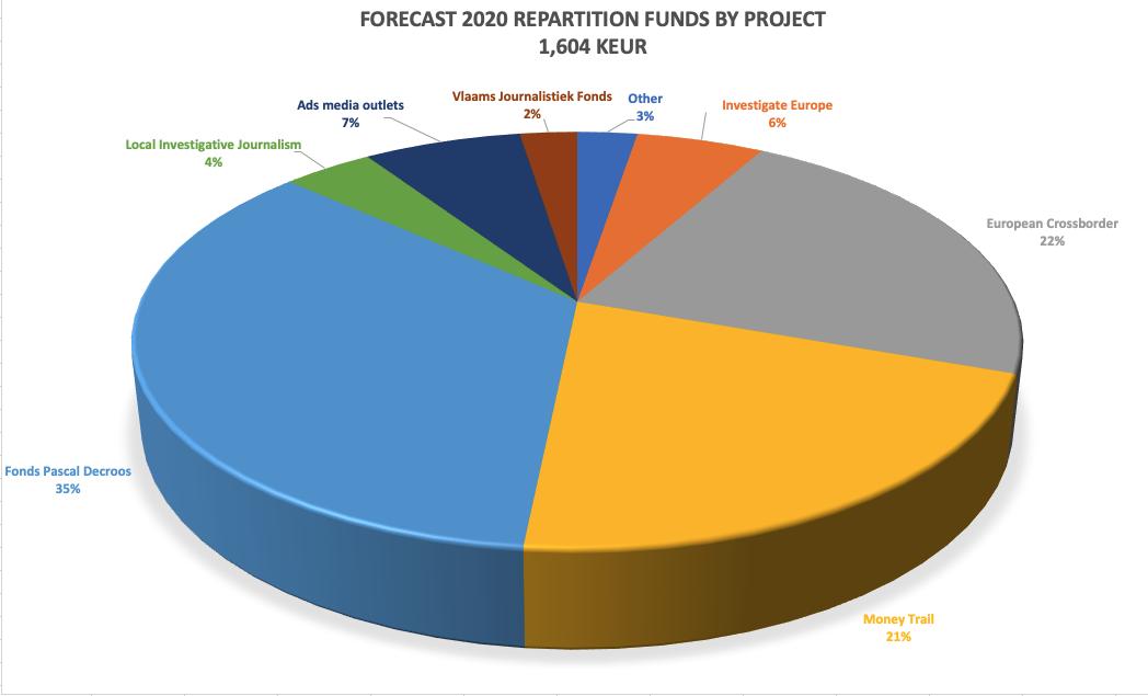 Forecast budget 2020